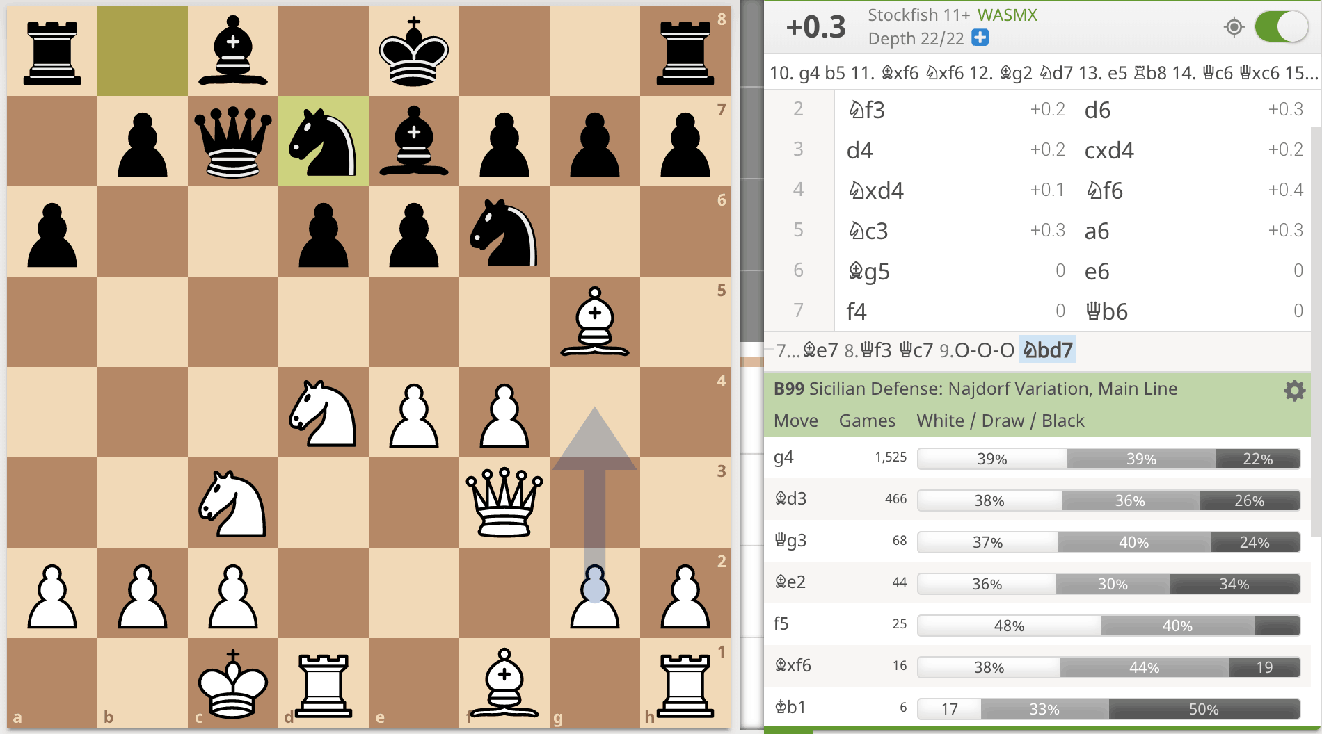najdorf g4 vs bd3