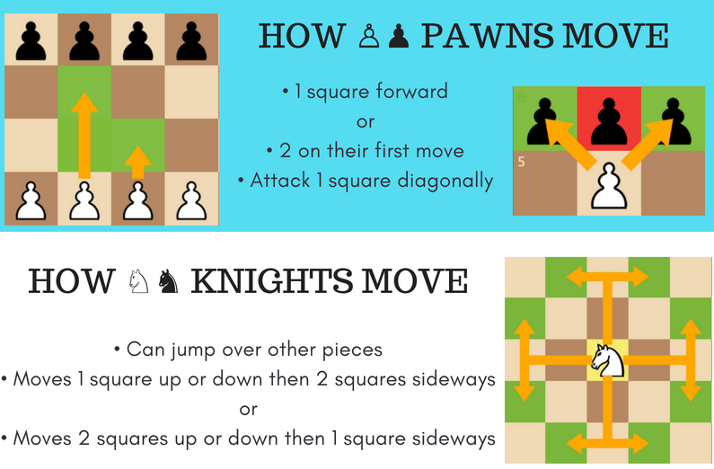 chess piece moves chart pdf