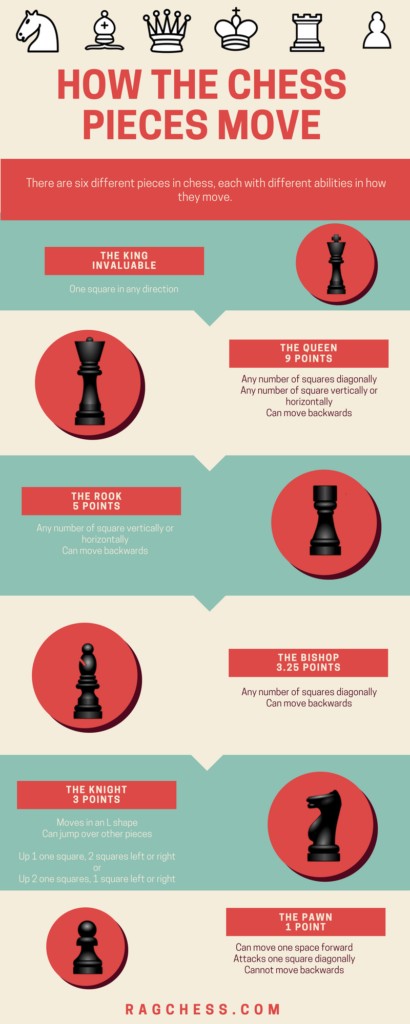 Chess Piece Movements | a Definitive Guide (With Cheat Sheets)