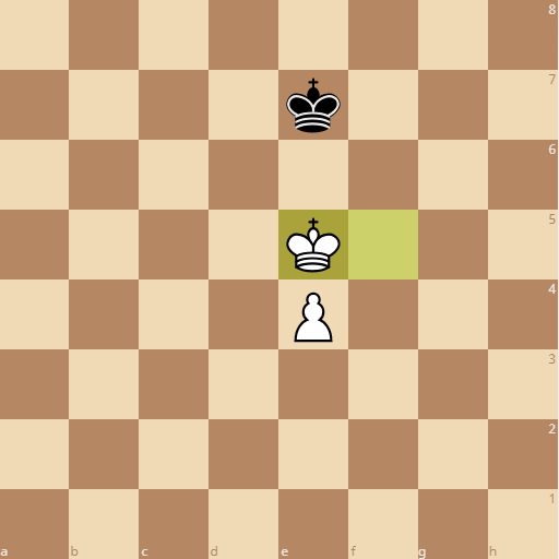 the pawn is a square between the king so black is lost