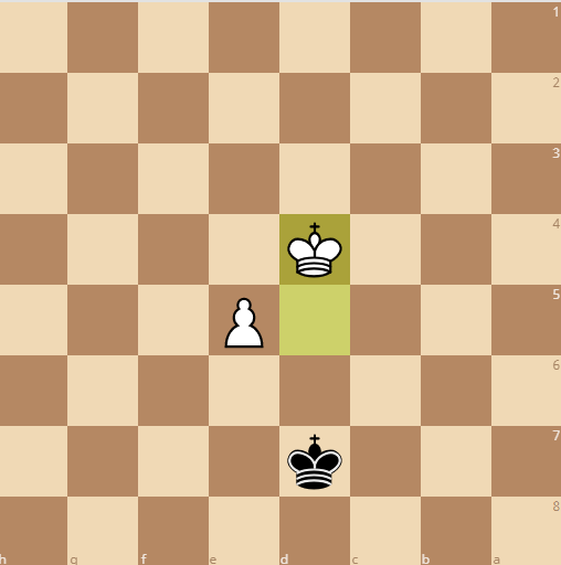 black's king must move straight back from the pawn