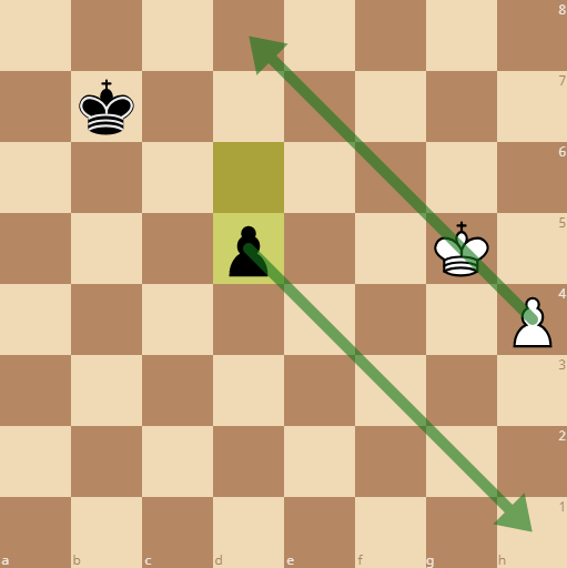 the square for white is smaller so he will queen